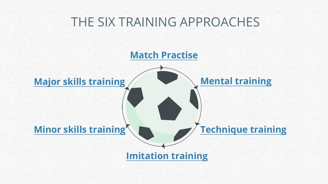 The Six Training Approaches