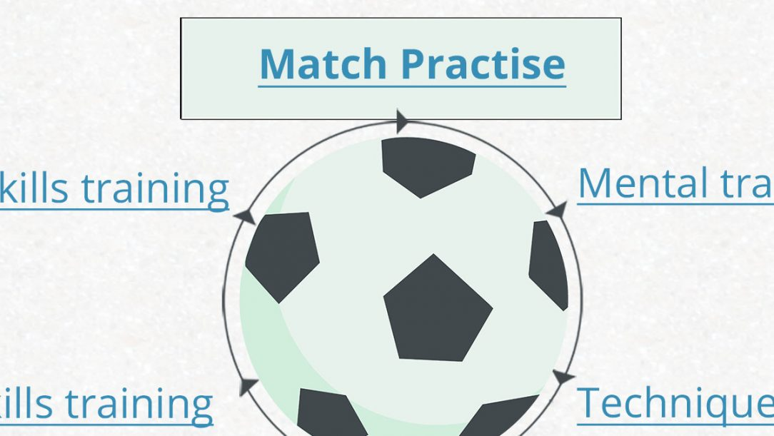 Optimising Learning through Match Practice